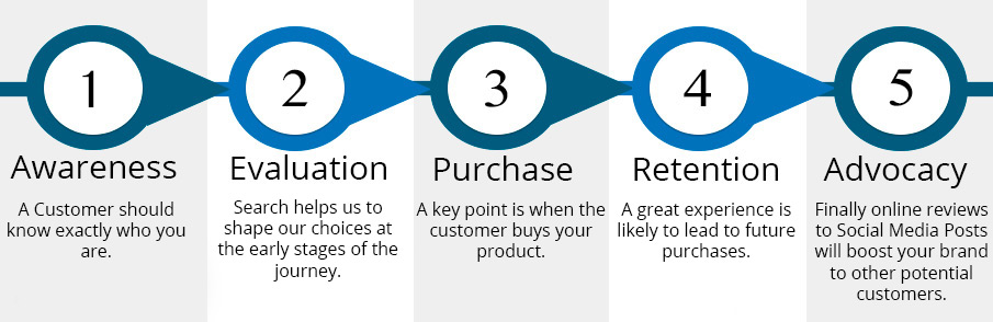 customer-journey-mapping
