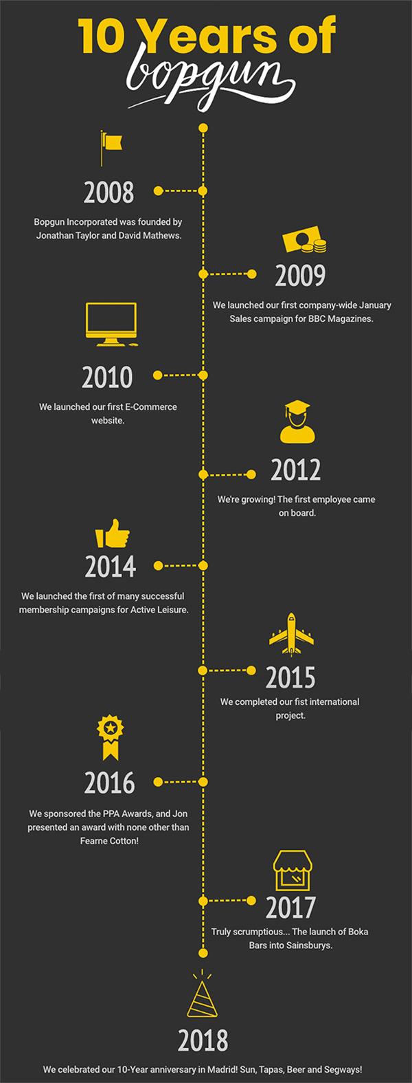 10 years of Bopgun timeline